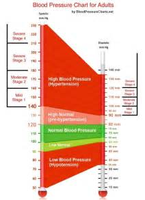 High blood pressure graphs picture 11