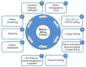 processing health claims as a home business picture 10