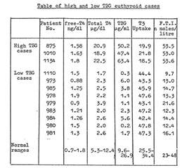 high thyroid levels picture 1