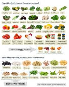 south beach diet phase 2 foods picture 4