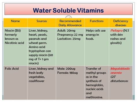 folic acid and the skin picture 2