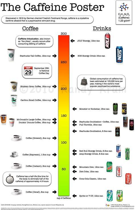 caffeine picture 6