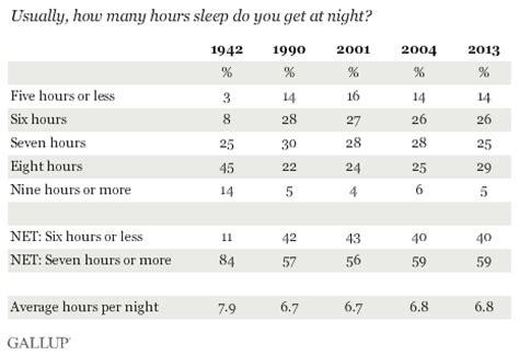 average amount of sleep picture 2