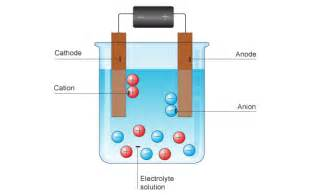 electrolysis picture 1