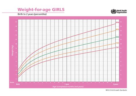baby's weight gain pattern picture 7