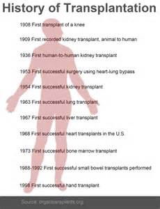 history of liver transplants picture 5