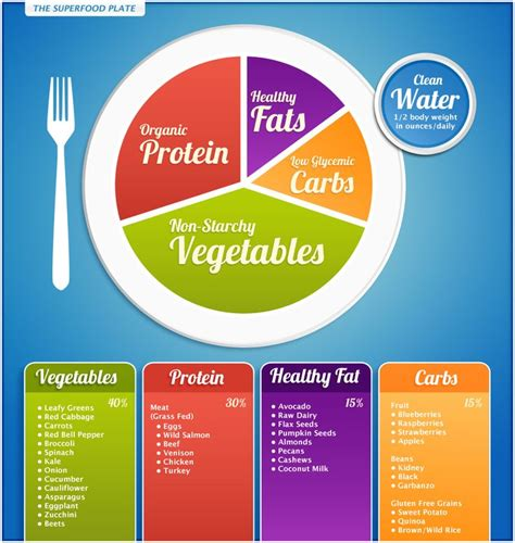 eating the right food groups for weight loss picture 7