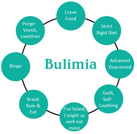bulima diet picture 3
