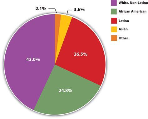 dematologist skin of color latino chicago picture 1