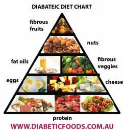 diabetic and sugar free diets picture 1