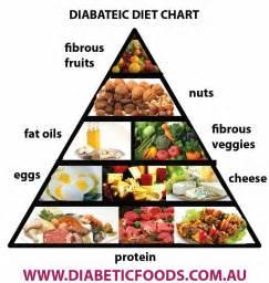 diebetes diet picture 3