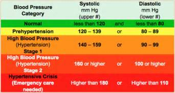 Doctors specializing in low blood pressure picture 7