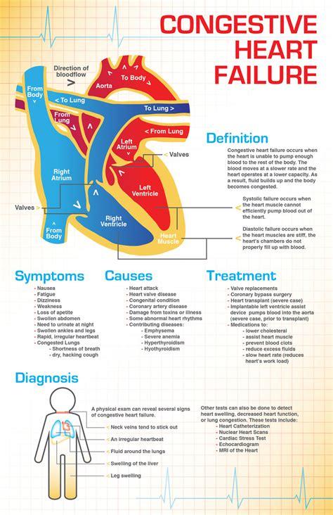 congestive heart failure diet picture 2