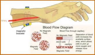 does increase in blood flow aid in healing picture 1