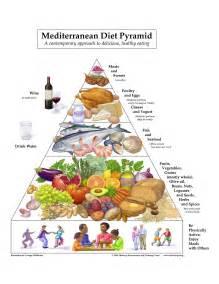 mediterania diet picture 2