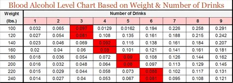 alcohol increases the number of blood picture 13