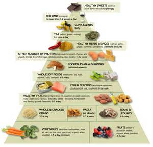 a copy of the ohio mayo clinic diet picture 9