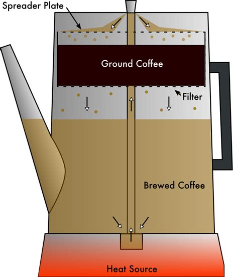 benjamin thompson coffee pot picture 2