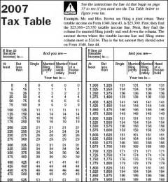 federal income tax on joint tenant property earnings picture 5