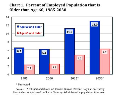 and the aging workforce picture 2