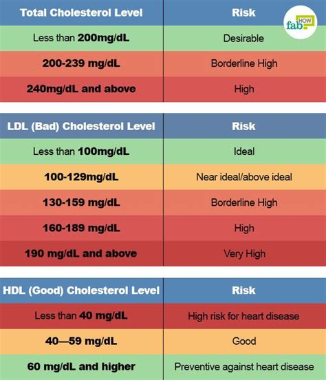 High cholesterol diet chart picture 2