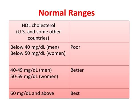 cholesterol mg dl picture 16