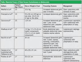 Herbal ovarian cysts picture 5