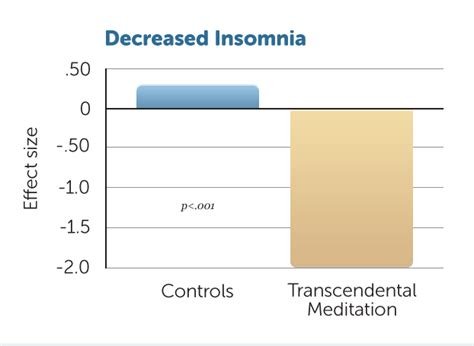 compare and contrast insomnia picture 9
