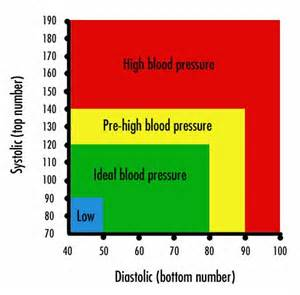 What too high blood pressure reading 90 picture 1