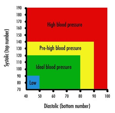 What too high blood pressure reading 90 picture 2