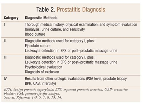 Prostate infection and urine tests picture 2