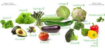 vegetable diet picture 17