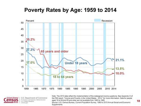2014 census report aging picture 5