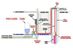 bad bladder tank on well system picture 9