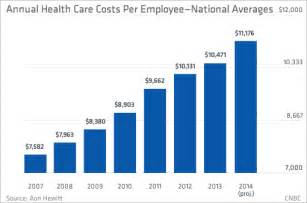 employer costs responsibilities health care picture 6
