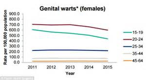 genital warts in females picture 1
