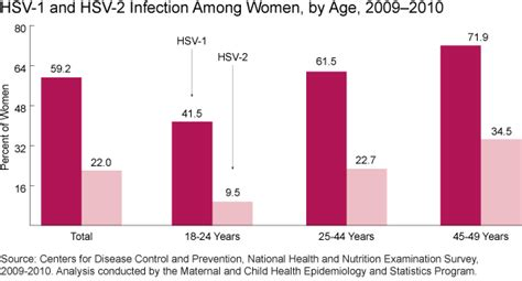 cdc oral herpes statistics picture 9