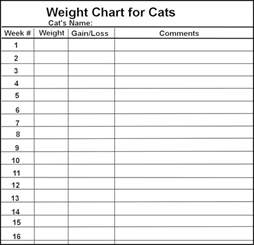 thermoter body weight loss chart picture 19