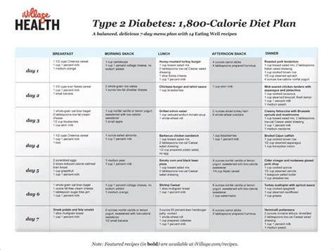 1400 sample diet for diabetics picture 5
