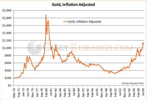 gold h prices picture 6