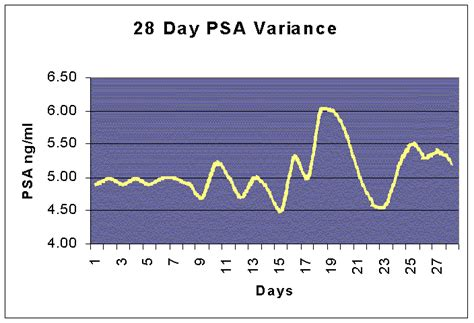 Fluctuating PSA picture 2