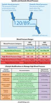 High blood pressure graphs picture 2