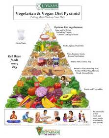 example of a fruitarian diet picture 14