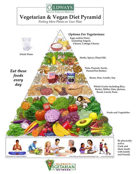 a vegan diet picture 6