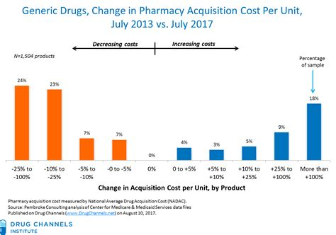 walgrees 4$ generic drugs picture 2