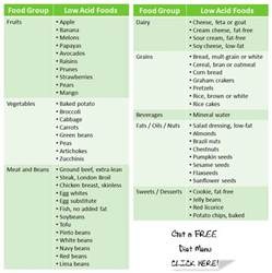 acid reflux and diet picture 10