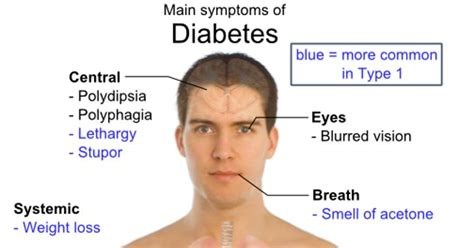 Ed in men with diabetes or high blood picture 6