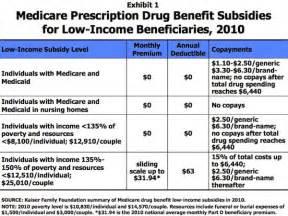 medicare prescription program picture 1