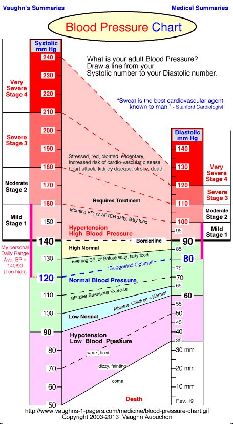 High blood pressure chart picture 3