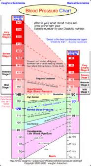 High blood pressure graphs picture 10
